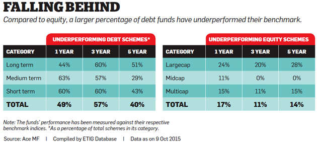 Are your chosen debt funds lagging their benchmarks?