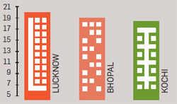 Top 10 Indian tier II cities to invest in