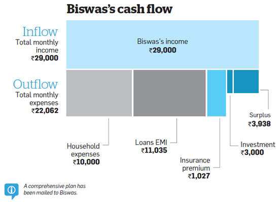 Santu Biswas needs to reconcile his financial goals with available surplus