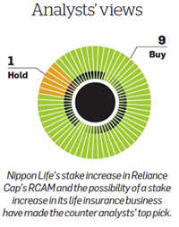 Why Reliance Capital is analysts' top stock pick