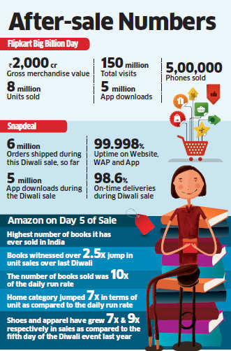 E-commerce firms like Flipkart, Snapdeal raked in thousands of crores in last week alone