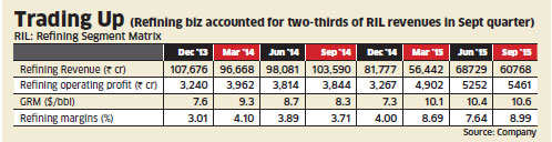 Reliance Industries' high gross refining margins may help narrow stock gap with Nifty