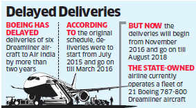 Air India not to seek compensation from Boeing for delayed deliveries of 6 Dreamliner aircrafts