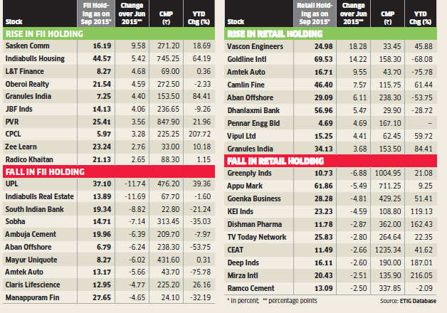 When it comes to betting on stocks, retail investors beg to differ with FIIs