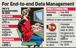 Infosys to acquire energy consultant Noah Consulting for $70 million