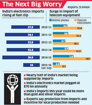Electronics import may rise to $40 billion in FY16 due to smartphone-led surge