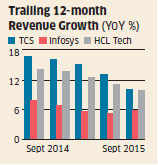 Changing contracts, currency weigh on revenues of IT firms like TCS, Infosys