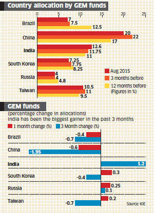 Indian equities grow stronger among emerging markets