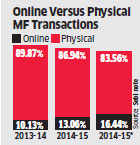 Sebi eyes e-commerce segment to make mutual fund schemes more affordable