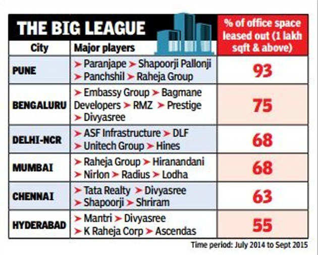 Biggies consolidate office space market