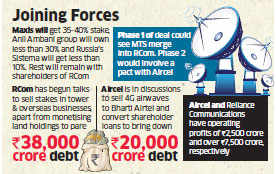 Reliance Communications, Aircel and Sistema begin talks for three-way merger