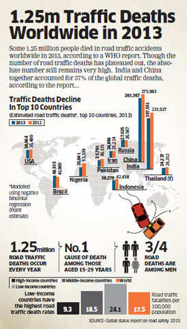 1.25 million traffic deaths worldwide in 2013: WHO report