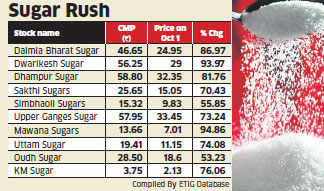 Shares of sugar producing companies gain amid signs of global shortage