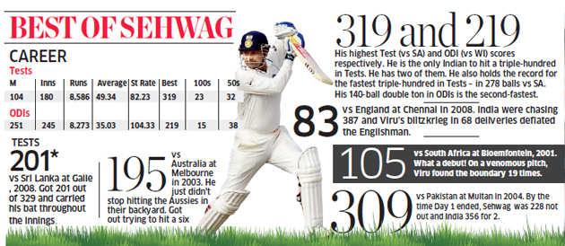 End of an engine: India's biggest test-winning batsman Virendra Sehwag retires