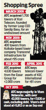 American Tower Corporation to buy 51% stake in Viom Networks for Rs 7,600 crore