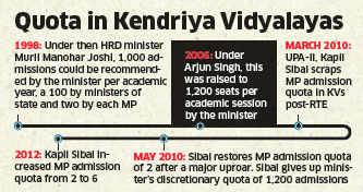 Proposal to increase MP quota from 6 to 10 to be taken up at Kendriya Vidyalaya board meeting