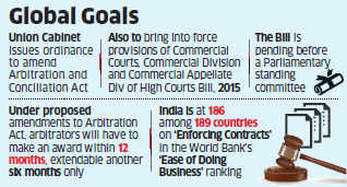 In a fresh impetus to ease of doing business, government clears two ordinances for speedy settlement of commercial disputes