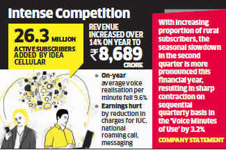 Idea Cellular's consolidated net profit increases 7 per cent to Rs 809 crore in Q2