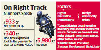Bajaj Auto Q2 net profit up 58 per cent to Rs 933 crore on higher exports