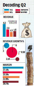 Wipro forecasts weak Q3 on higher furloughs, fiscal growth to wane