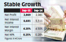 HDFC Bank posts 20 per cent hike in net profit in Q2 on retail loan demand