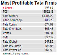 Big consumer push: Tata Group shaking up its organisational culture to woo consumers