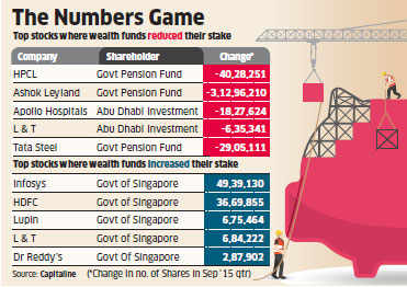 Sovereign wealth funds sell chunk of Indian stocks; oil-rich countries among top sellers