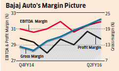 Strong financials, new products to sustain Bajaj Auto stock