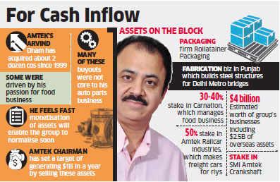 Debt-laden Amtek's Arvind Dham lists group assets for divestment