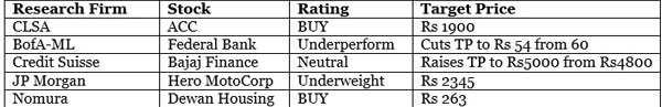 Brokerages' views on 5 stocks post September quarter results