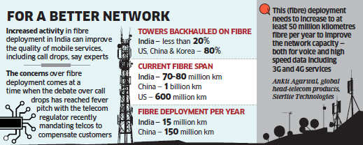Slow fibre rollout hurting telecom health; experts blame India's low investment in optic fibre