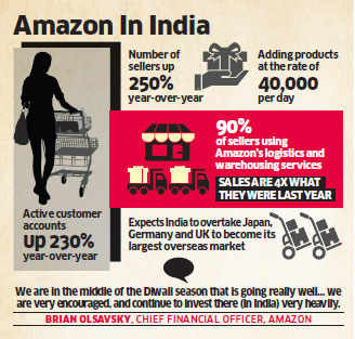 Amazon's India business jumps four-fold; Diwali sales 'going really well'