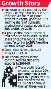 Government puts out draft capital goods policy for suggestions