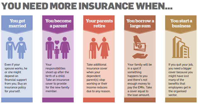 Are you underinsured? Find out the amount of cover you need