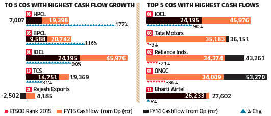 ET 500: Oil marketers amongst the highest cash flow generators
