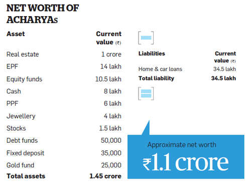 Acharyas should raise equity exposure, link investment to goals
