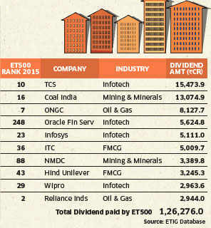 ET 500: IT and energy companies emerge as top dividend payers