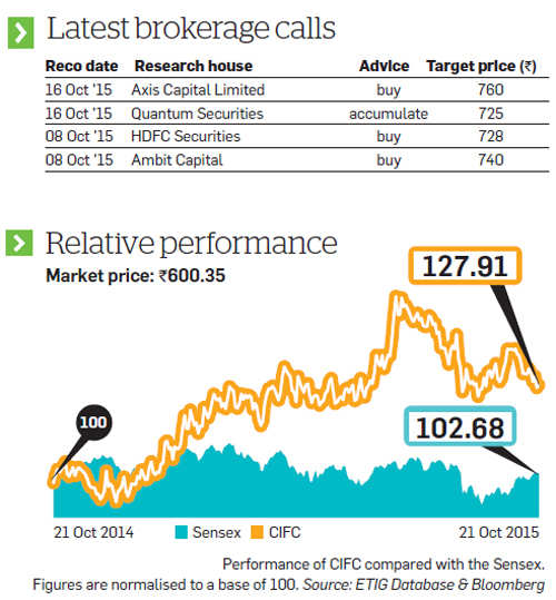 Strong fundamentals, competitive moats make Chola Finance analysts' top pick