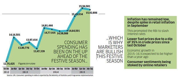 Acche din: Despite mixed economic data, consumer spending expected to hit a record this festive season