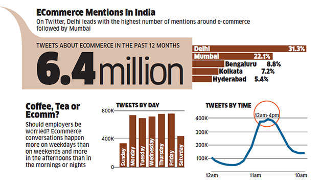 Social media driving spending in India
