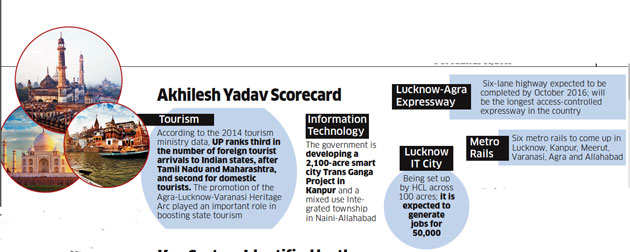Akhilesh Yadav wants UP to be an Asian miracle despite setbacks such as Dadri