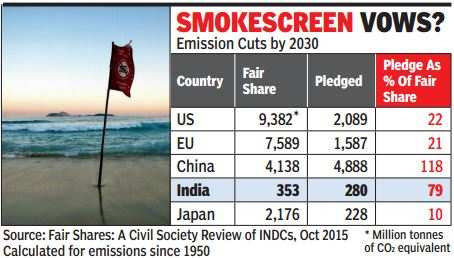 India promising more than rich bloc on emission cuts