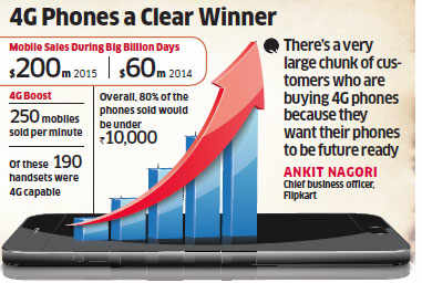 Flipkart sells $200 million worth of mobile phones during 'Big Billion' sale