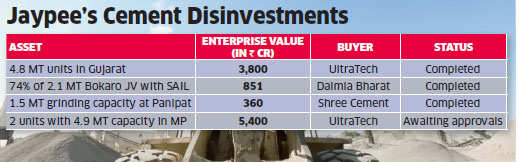 Jaypee Group again in talks with JSW to sell its 20 MT cement portfolio