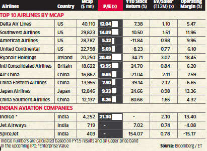 Is IndiGo's IPO priced too high?