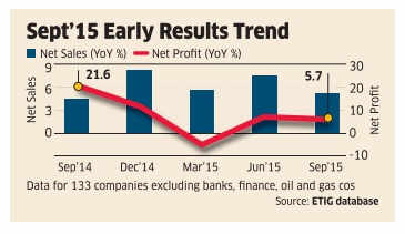 IT companies propel aggregate sales, net profit grows 5.7% year-on-year