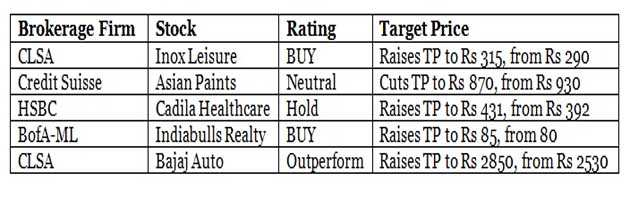 Brokerages' views on 5 stocks post September quarter results