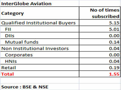 InterGlobe Aviation's Rs 3,018 crore IPO over-subscribed by two times on Day 3