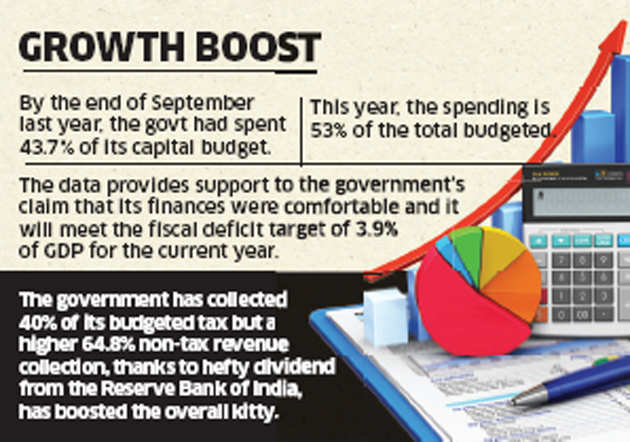 Fiscal deficit hits 68% of FY 16 target; reveals strains to budget plans