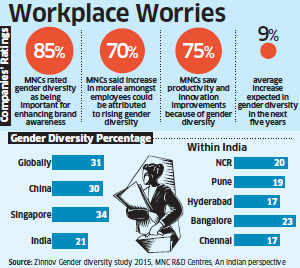 India lags China in gender diversity count in MNC R&D centres: Study